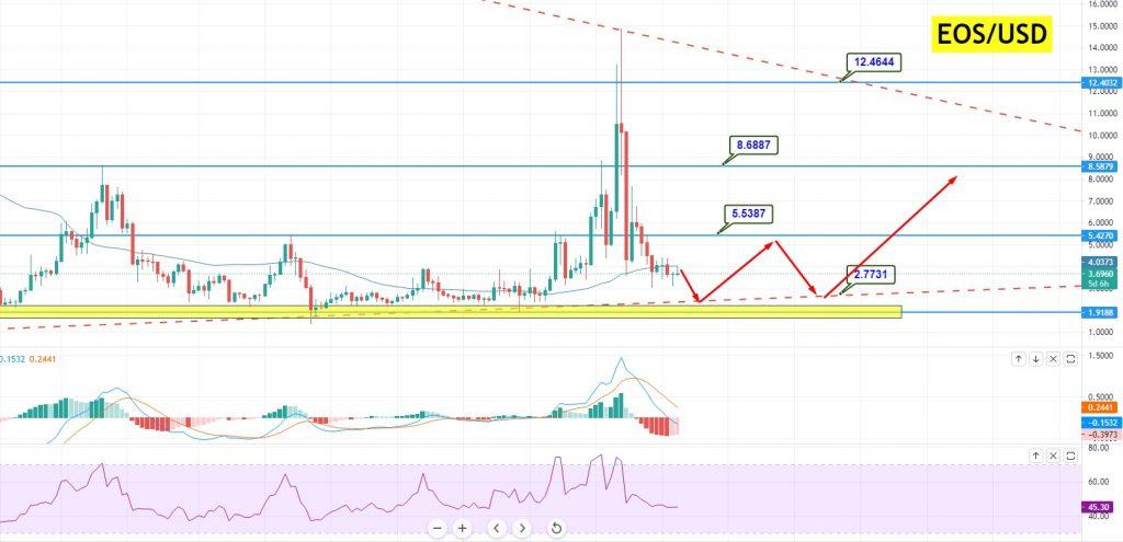 EOS/USD Price Forecast