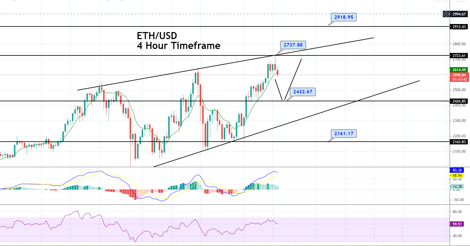 Ethereum Price Forecast – RSI Enters Overbought, Brace for Correction!