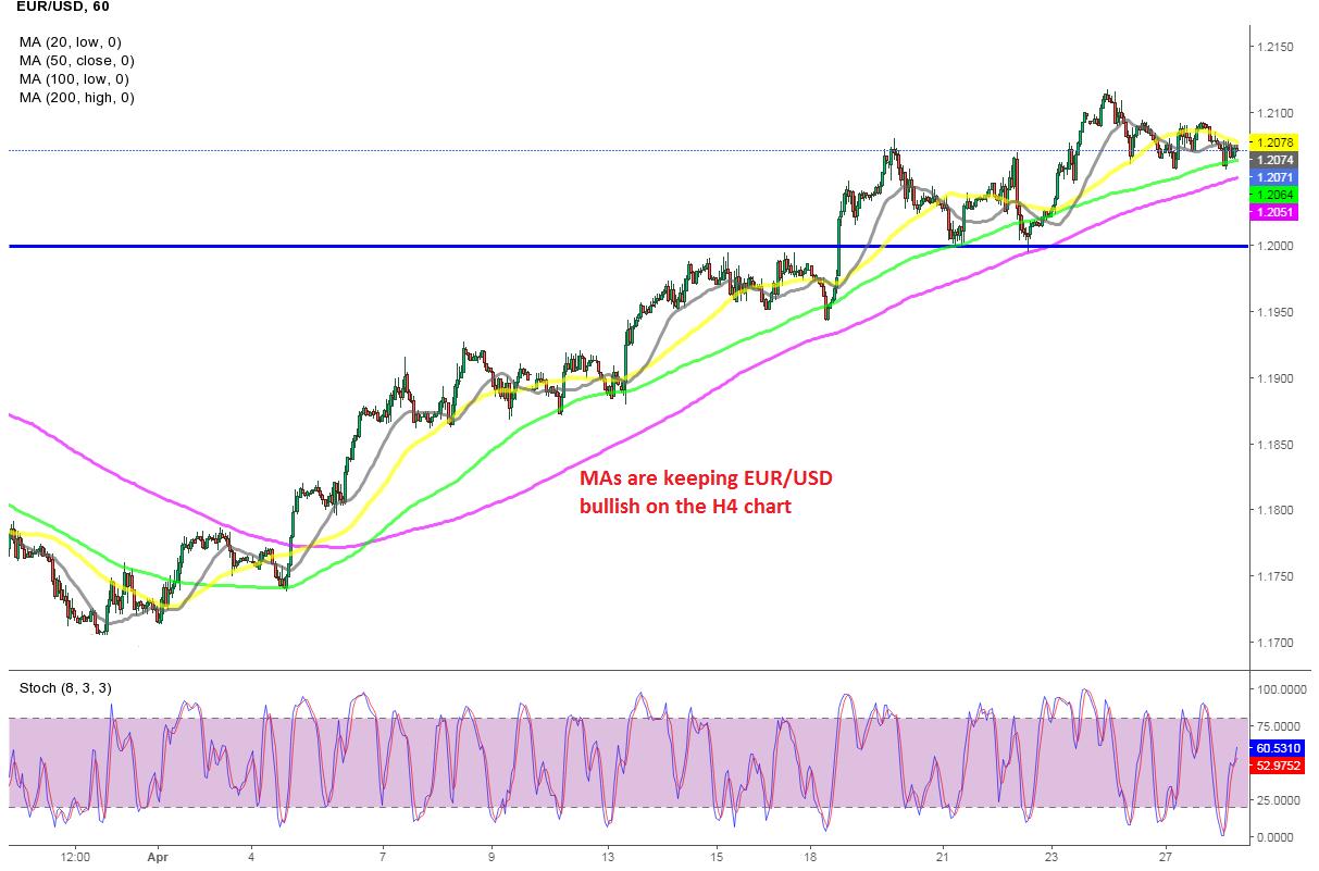 A Really Straightforward Uptrend for EUR/USD