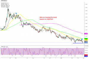 The downtrend continues for USD/CAD