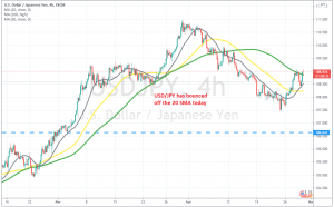 The 100 SMA has been broken now for USD/JPY
