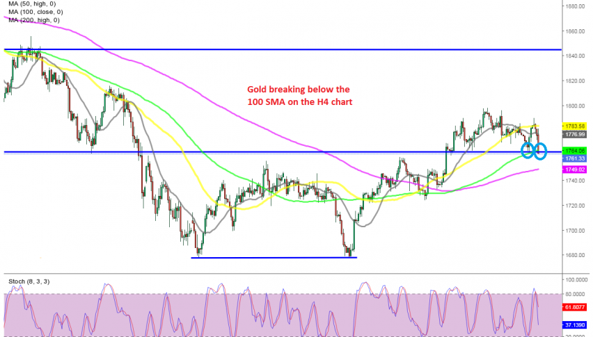 The upside seems over for Gold