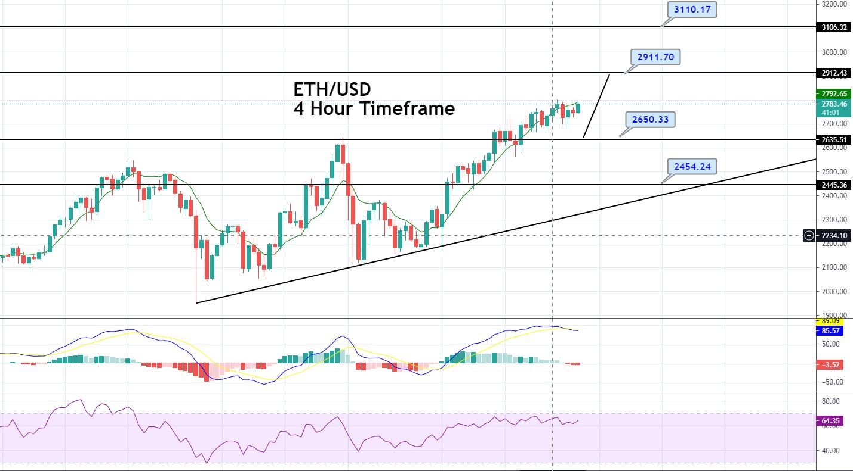 Ethereum Price Forecast – Bullish Trend Dominates, Brace for Buying!