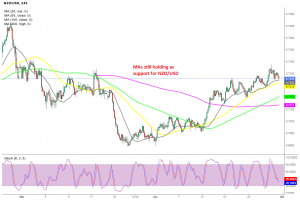 The retrace down is complete on the H4 chart