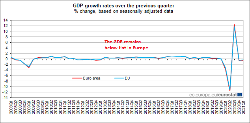 Another recession in Europe as restrictions continue