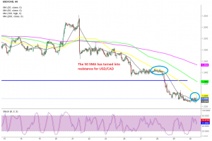 USD/CAD has just broken above the 50 SMA