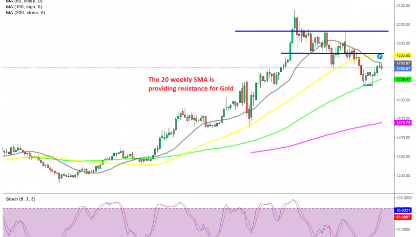 The retrace higher seems complete
