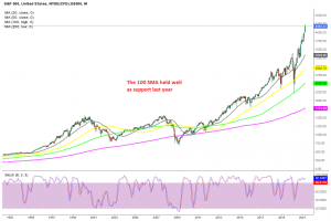 New highs are expected this year