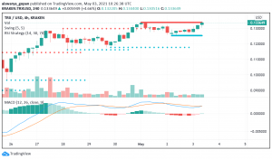 Tron (TRX) Trades Cautious After Past Week's Strong Performance