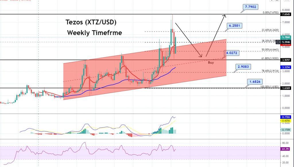 XTZ/USD Weekly Chart