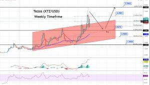 XTZ Weekly