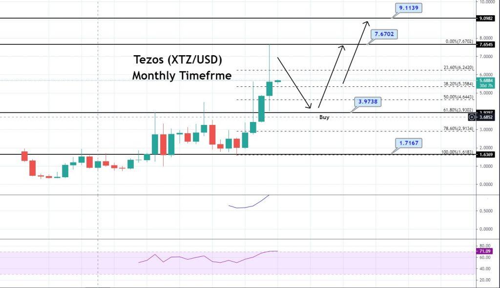 XTZ/USD Monthly Chart