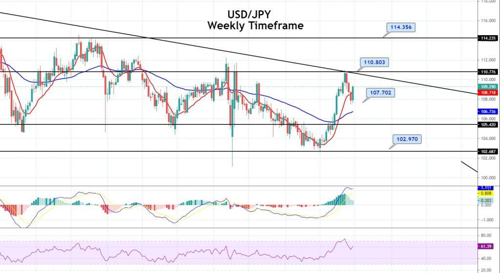USD/JPY Weekly Timeframe
