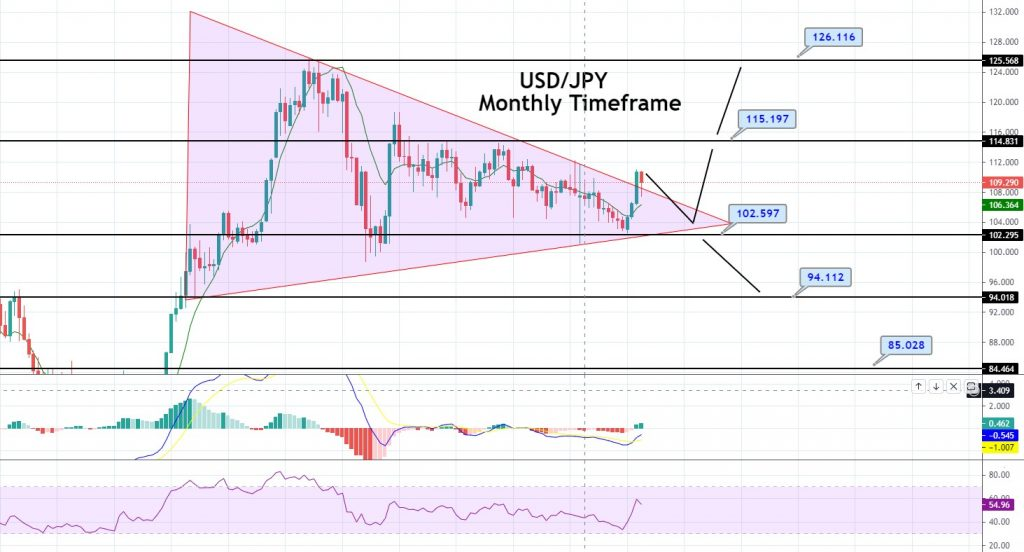 USD/JPY Monthly Timeframe