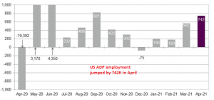 Employment on the increase again