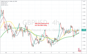 The BOE decision was slightly positive for the GBP