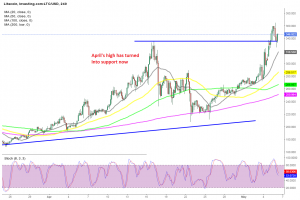 The retrace is already over for Litecoin