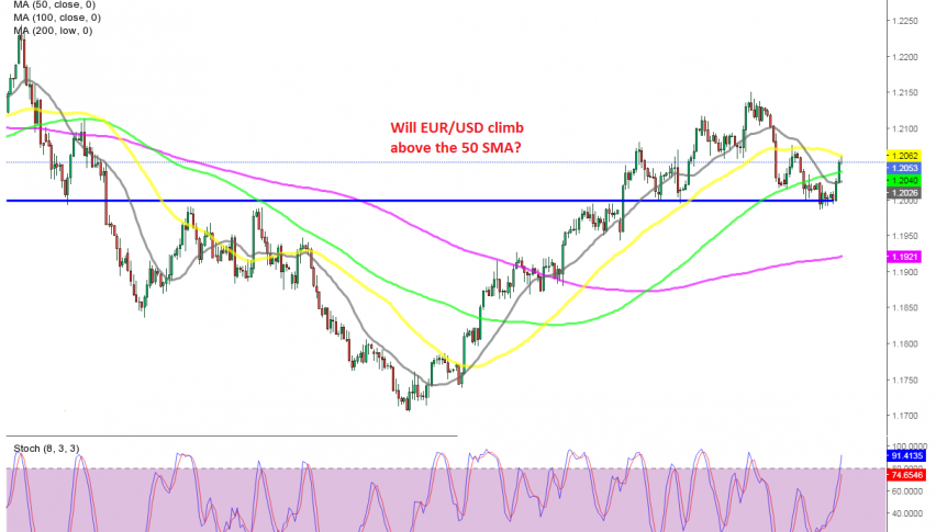 The 50 SMA is acting as resistance in EUR/USD this week, but will it hold?