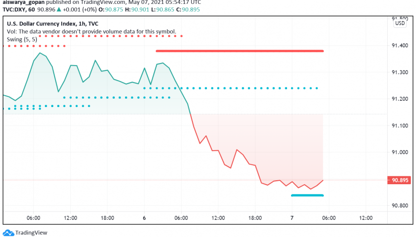 US Dollar Holds Close to This Week's Lows as Markets Await NFP Data