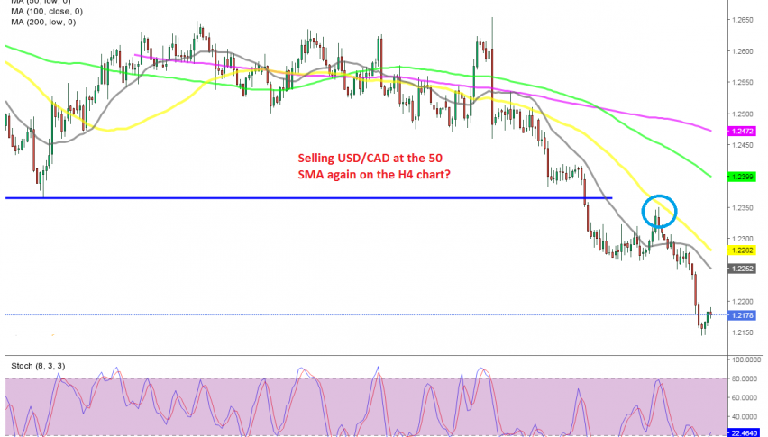 USD/CAD heading for 1.20 now