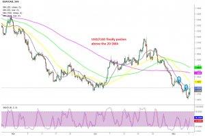 Will the trend change now for USD/CAD?