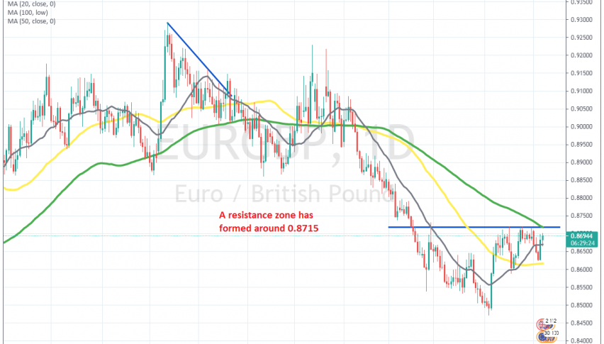 The 100 SMA will add to the resistance