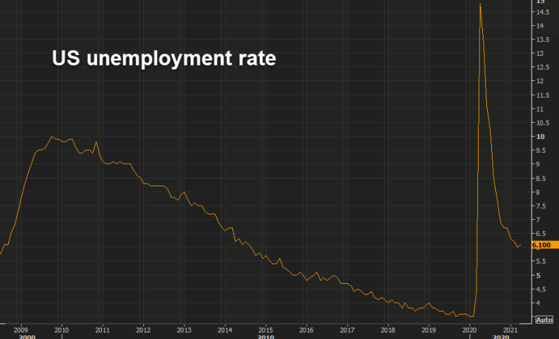 Unemployment rate ticked higher in April