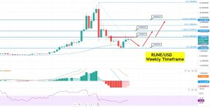 Rune Price Forecast