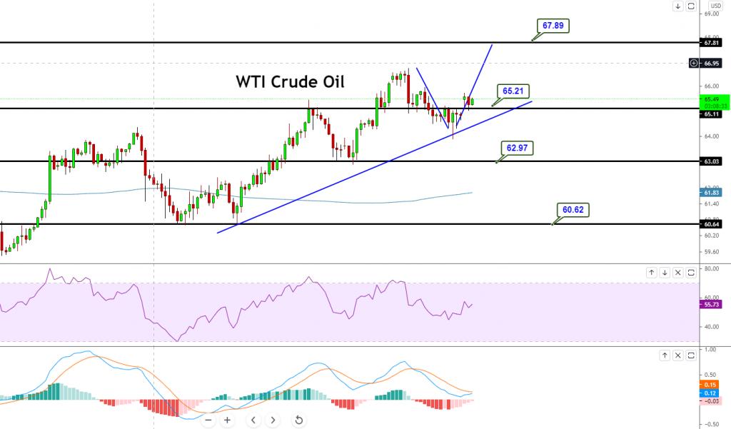 WTI CRUDE OIL - CHART