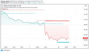 US Dollar Sinks to Multi-week Lows as April's NFP Delivers a Shock to Markets