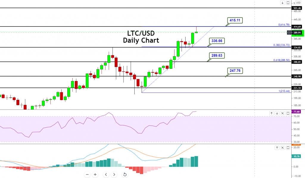 Litecoin - LTC/USD Chart