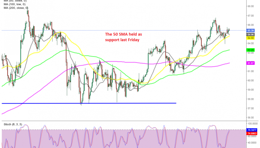 Buyers remain in charge in WTI Oil