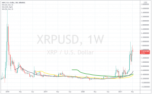 At the moment the lows are still getting higher in Ripple