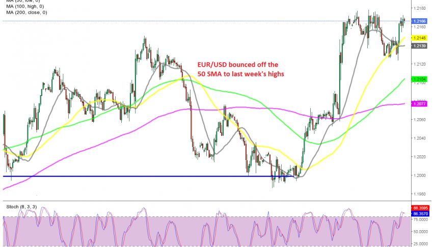 The bullish momentum remains strong in EUR/USD
