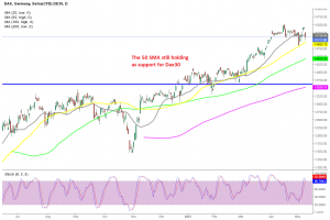Is the retreat over in Dax?