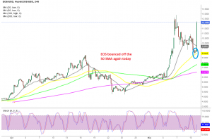 Buyers are back in charge in EOS/USD