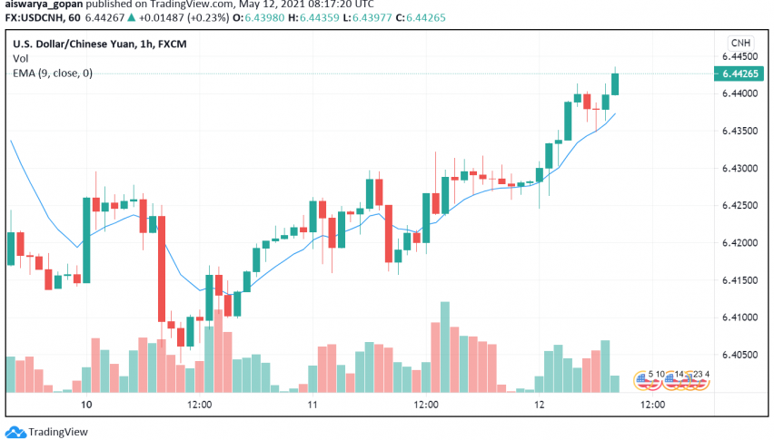 USD/CNH Higher Despite Dollar's Weakness as Yuan Dips
