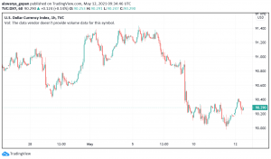 US Dollar Trades Under Pressure - Inflation Under the Spotlight