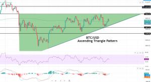 BTC/USD - CHART