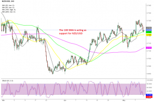The retreat seems complete in NZD/USD
