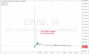 The volatility has declined for ICP coin now