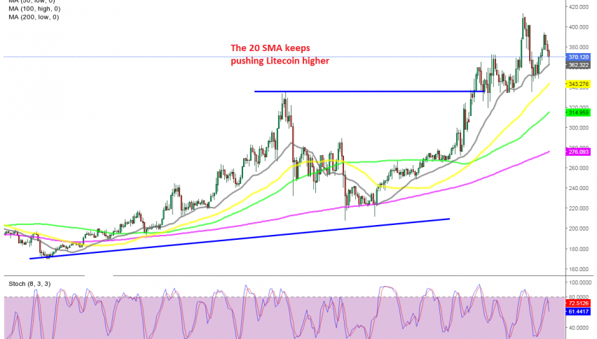 Litecoin is still finding support at the 20 SMA today
