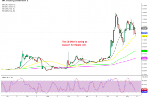 The pullback seems compete on the daily chart for XRP/USD