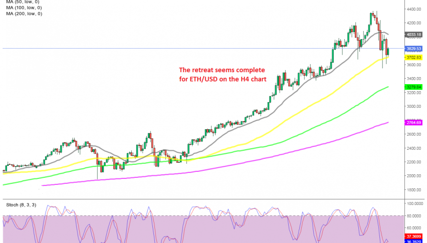 The 50 SMA is acting as support for Ethereum