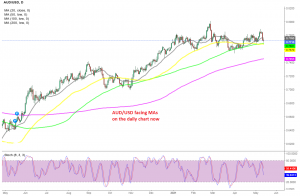 The pressure has turned to the downside again for AUD/USD
