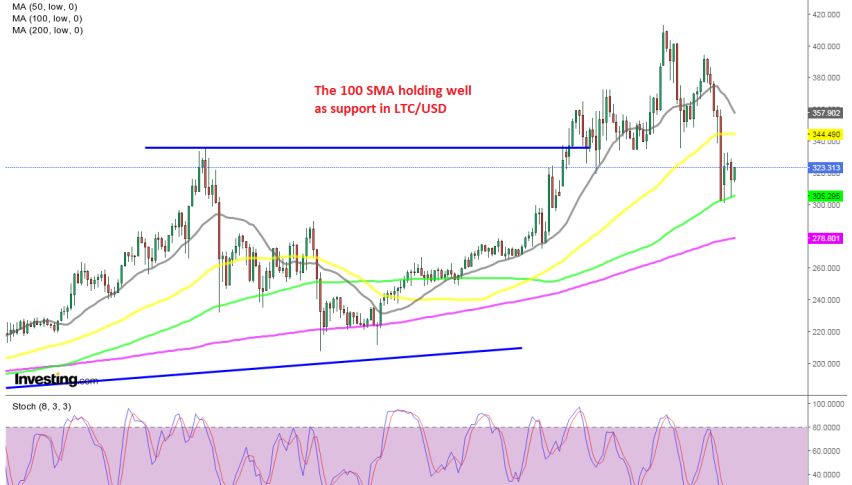 The retreat seems complete on the H4 chart for Litecoin