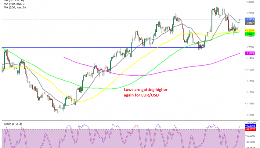 Moving averages held as support for EUR/USD today