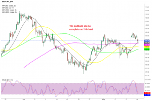 The 20 and 200 SMAs are already providing support for USD/JPY