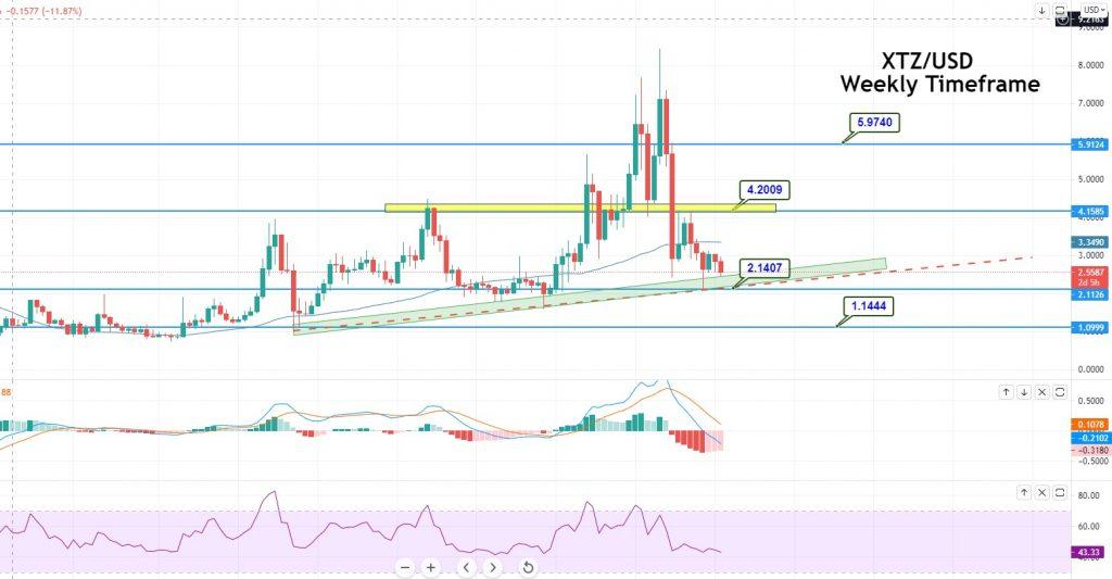 XTZ/USD - Weekly Time-frame - Upward Channel