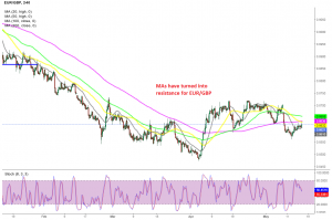The pullback seems over at MAs for EUR/GBP